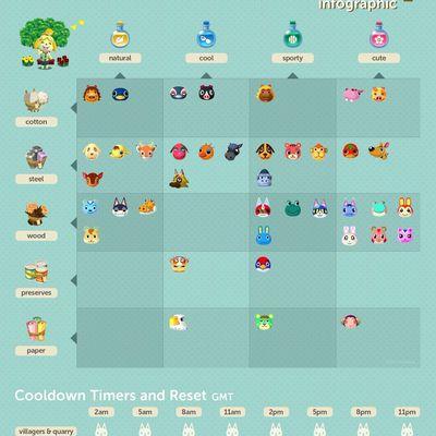 Infographie des personnages