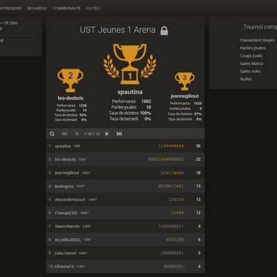 Premier tournoi jeune en ligne