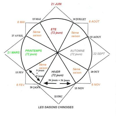 Yang Sheng ; conseils énergétiques pour la saison de l'automne
