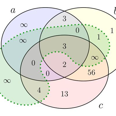 Logical processing of set inclusion relations in meaningful text