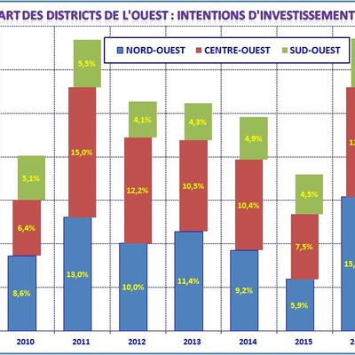 La dimension régionale des intentions d'investissements industriels