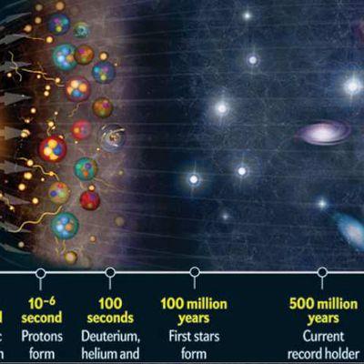 Se demander ce qu'il y avait avant le big bang est du non sens puisque l'espace temps a commencé avec lui…