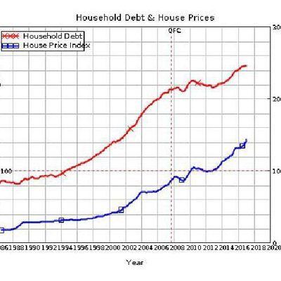 Australian house bubble ... la chute des prix immobilier est amorcée !