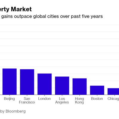 China house bubble