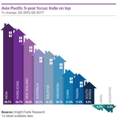 Asia Pacific house price index