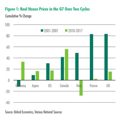 G20 house price bubble