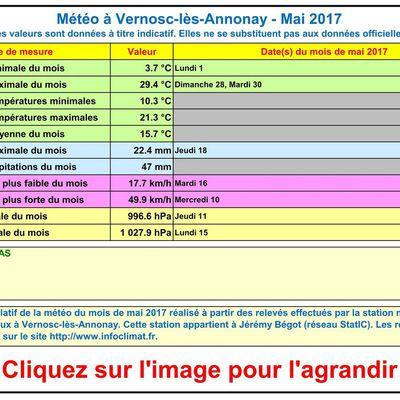 La météo à Vernosc-lès-Annonay - Mai 2017
