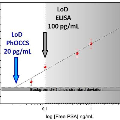 Sneak preview: picogram protein sensing with PhoCCS 5x better and faster than ELISA