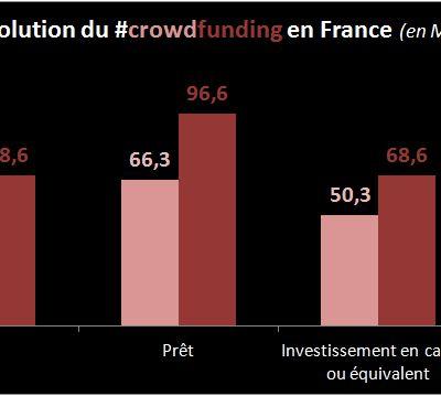 Le crowdfunding français est en plein essor