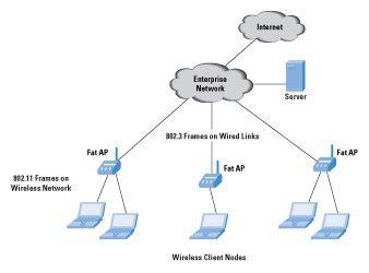 Fat, Thin, and Fit APs in WLAN Network