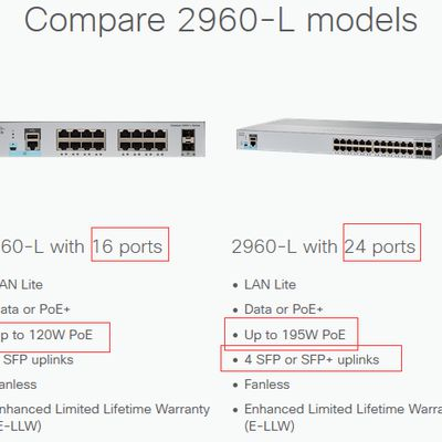 Cisco Catalyst 2960-L Series Switches FAQ