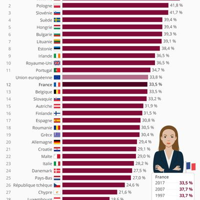 Proportion de femmes dirigeantes en Europe
