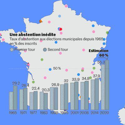 Municipales 2020 (en France): au-delà de plusieurs symboles réjouissants, les défis restent immenses