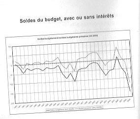 L'INSEE botte en touche