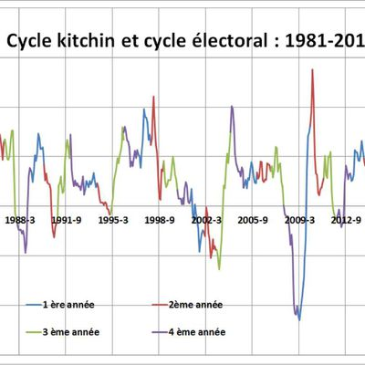 Cycle Kitchin et cycle électoral : 1946/2017