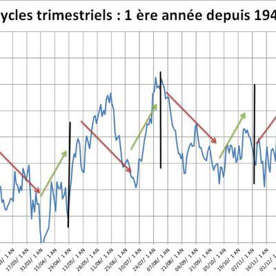 Les cycles trimestriels