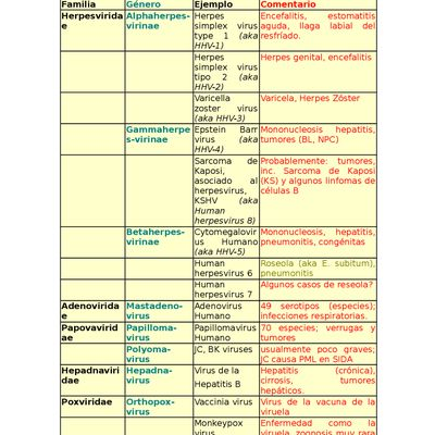 Coronavirus II, clasificación