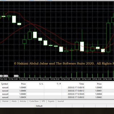 Futuristic Hakimi Oscillator™ (F.H.O.™) - Forex-Trading FinTech Analytics Software Program - Ability to Monitor the Flow of Volume Into and Out of the Market - Working with Real-Time Data