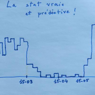 Covid19: guerre des statistiques