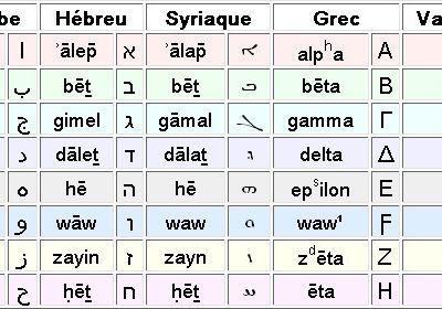 Les lettres grecques aux mots-fléchés