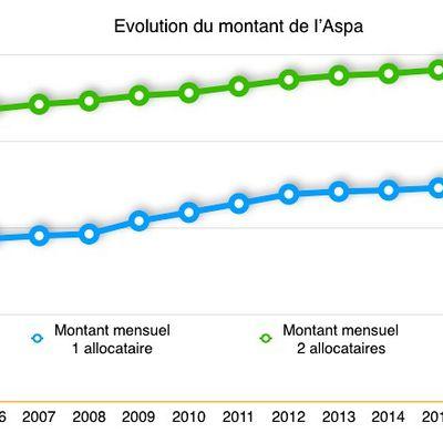 Quel est le futur de l'Aspa ?
