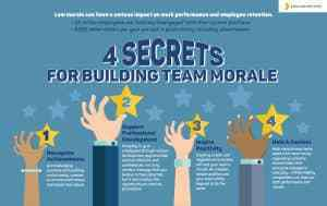 4 SECRETS FOR BUILDING TEAM MORALE --Alicia Moustoukas