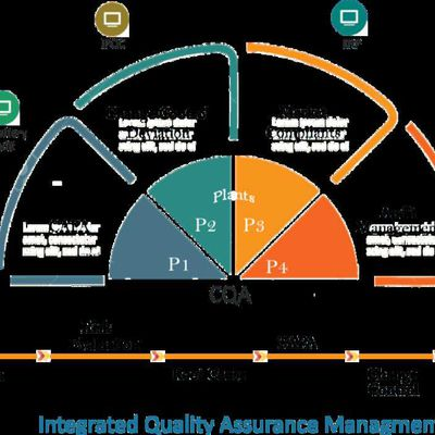 Quality Assurance Management Software for Pharma