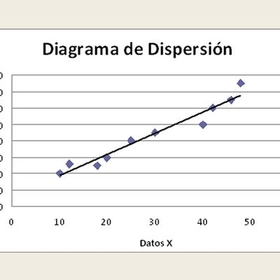 6. Diagrama de Dispersion