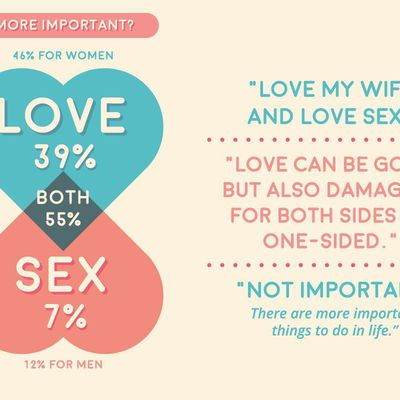 Love vs. Sex