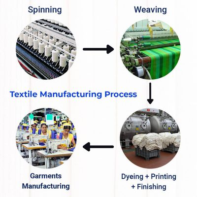 Textile Manufacturing Process with Flow chart