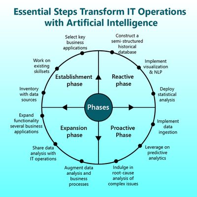 Essential Steps Transform IT Operations with Artificial Intelligence