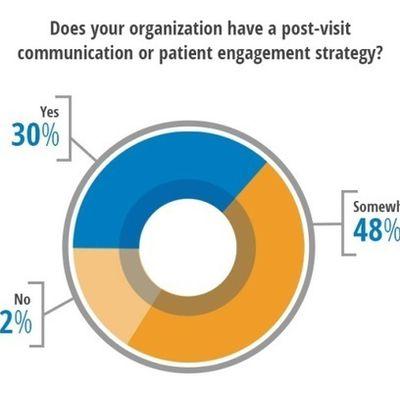 Utilizing HIPAA Compliant Patient Surveys to...