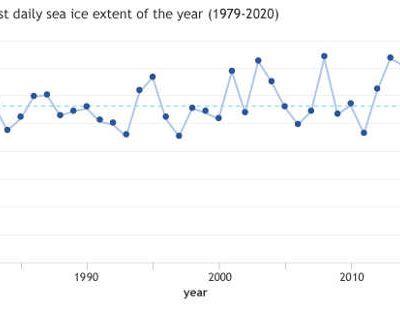 La surface de la banquise antarctique est restée stable sur une période de 40 années